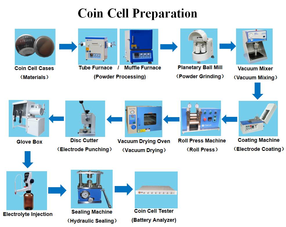 Coin Cell Laboratory machine
